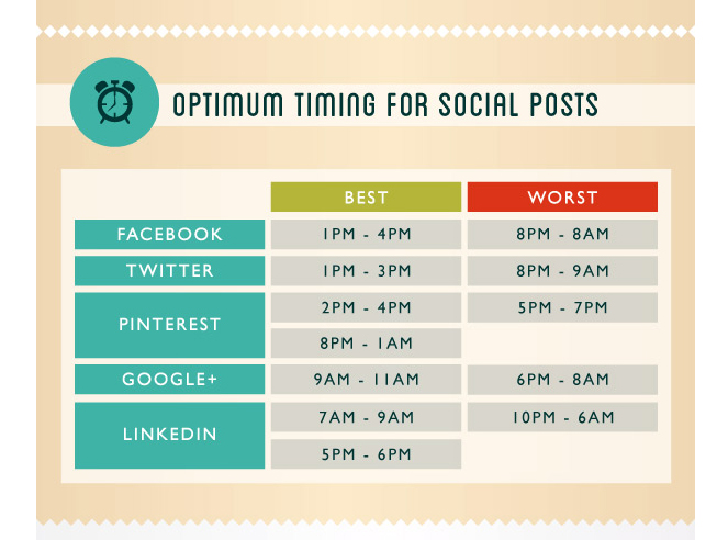 OptimumTimingSocialMedia
